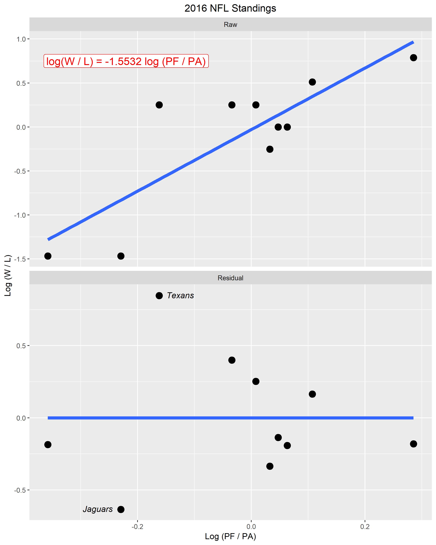 Nfl Raw Data